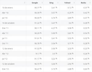 Estadisticas del mercado global de google