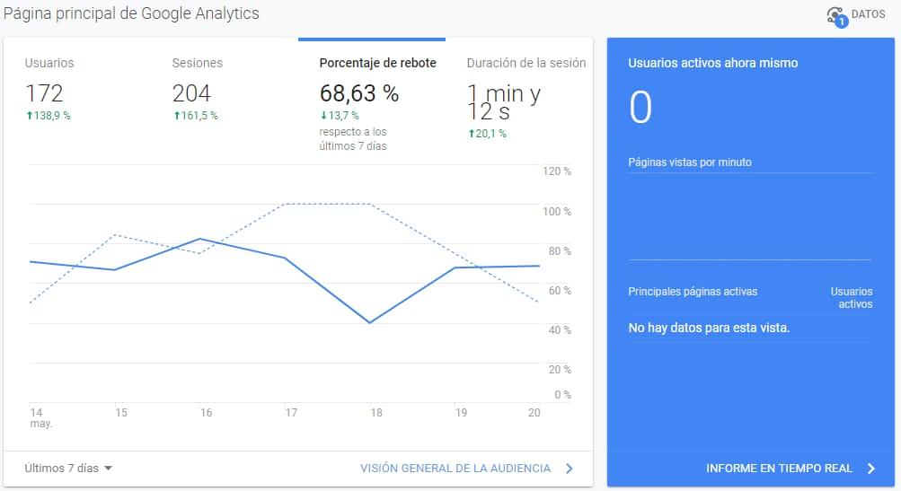 tasa de rebote de google analytics