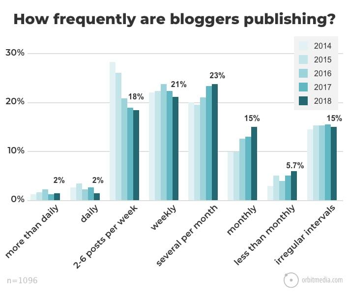 ¿Como iniciar un blog para hacer dinero? 12 Pasos a seguir 8