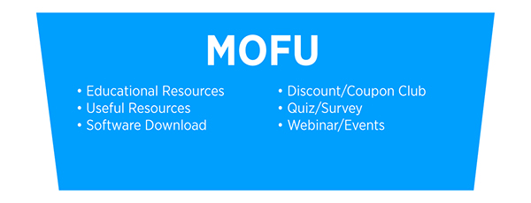 Ejemplos de contenido de MOFU: recursos educativos, recursos útiles, descarga de software, club de descuento / cupones, cuestionario / encuesta, seminario web / eventos