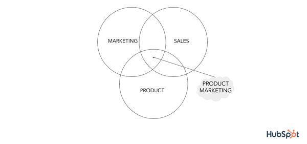 diagrama de Venn con ventas de marketing y producto para marketing de producto