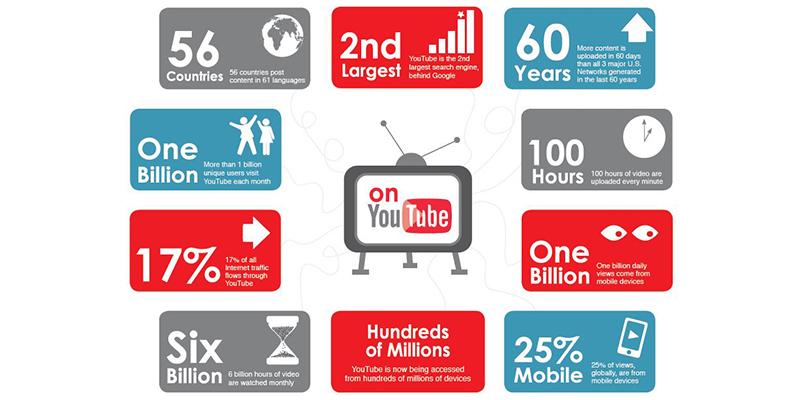 Estadísticas de YouTube