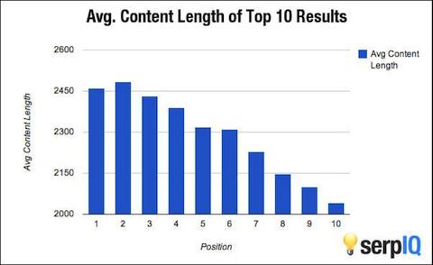 largancia de contenido