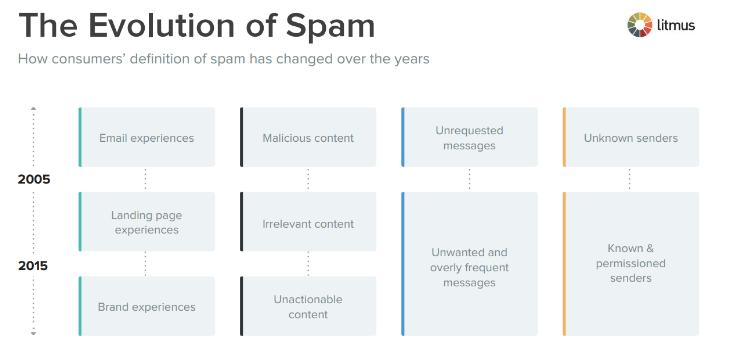 definir spam