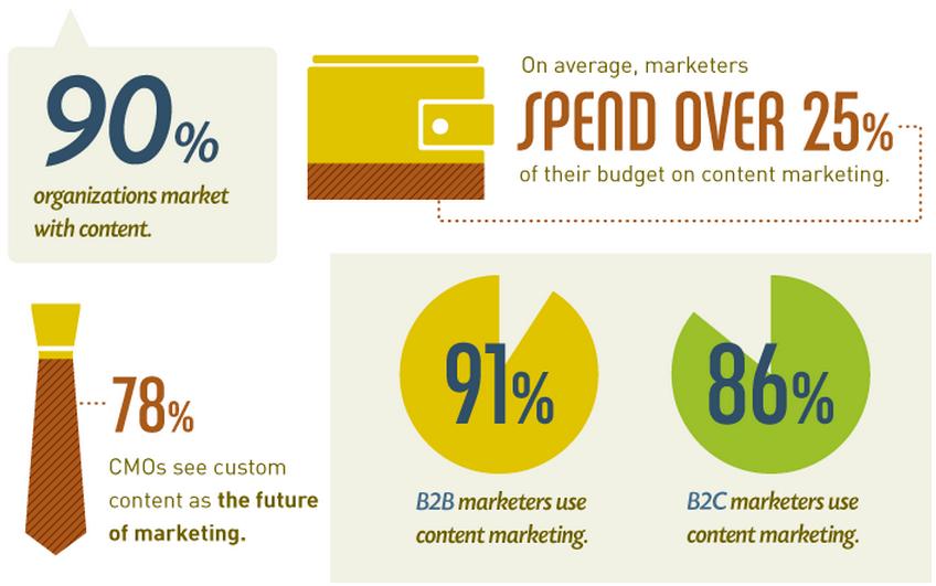 Estadisticas del marketing digital