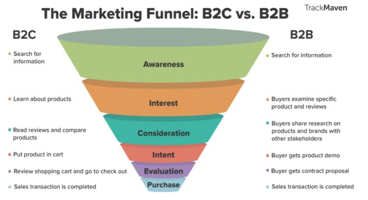 El embudo de marketing