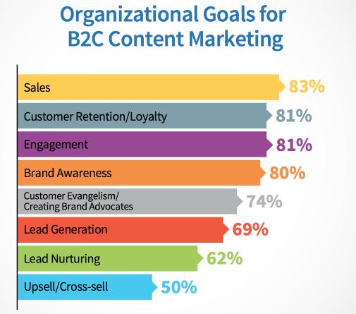 Metas para el contenido de marketing