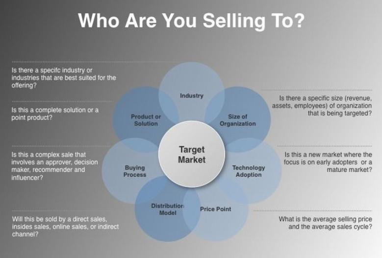 factores de a quien se le esta vendiendo