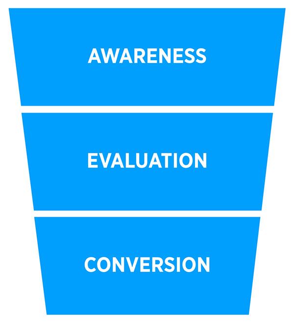 Embudo: conciencia, evaluación, conversión