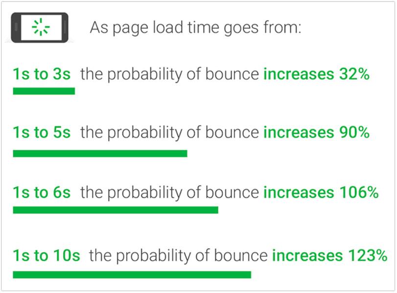 Las estadísticas de carga de la página que muestran las tasas de rebote aumentan a medida que aumenta el tiempo de carga de la página