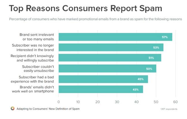 razones por las que los consumidores marcan spam