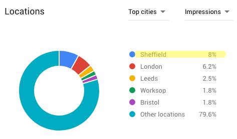 Sheffield hendersons
